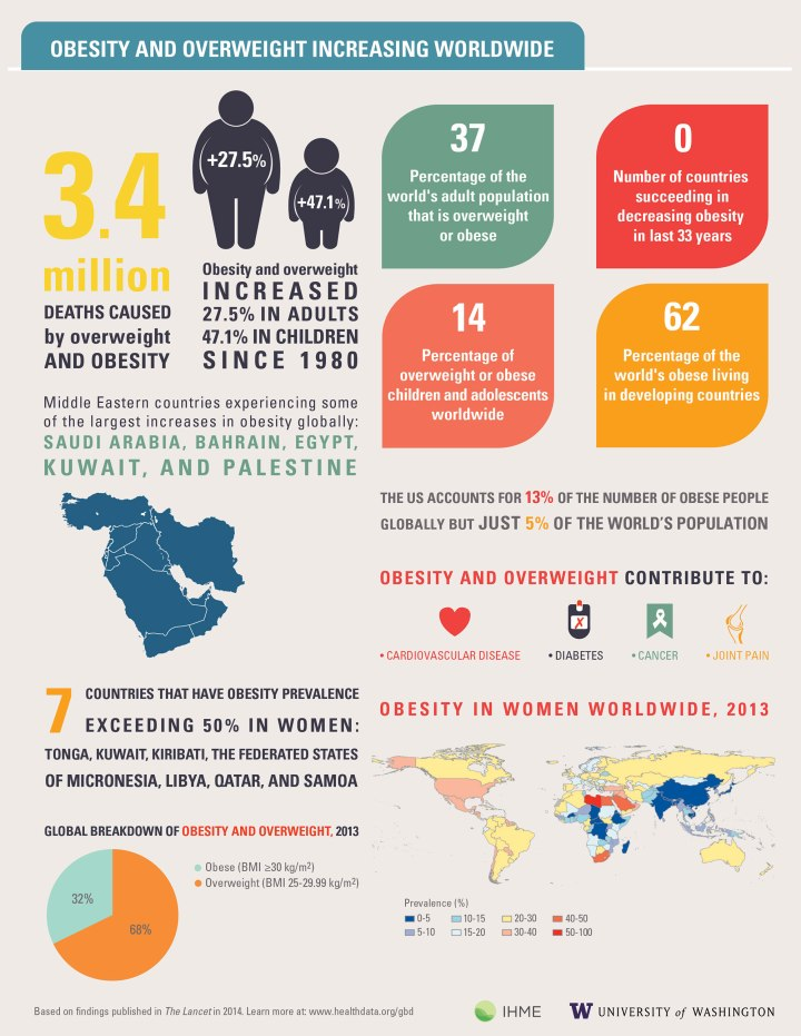 © Institute for Health Metrics and Evaluation (IHME) - Obesity and overweight increasing worldwide 2013.